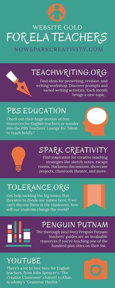 Teachers, check out this linked guide to free English Language Arts web resources for middle and high school students. In it I& share the very best websites I& found for creative free lesson plans and classroom strategies. Ela Classroom, English Classroom, English Teachers, Modern Classroom, Middle School Ela, Middle School English, 6th Grade English, Middle School Technology, High School Reading