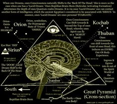 Meme: The Pineal Gland Pyramid shows how 'Lucid Dreams' can enable us to contact another form of Intelligence, which the ancient Egyptians considered to be associated with 'SIRIUS'. The Pineal Gland Pyramid - Waking Times. Pineal Gland, Spirit Science, Ancient Mysteries, Ancient Artifacts, Ancient Aliens, Sacred Geometry, Geometry Art, Portal, Religion