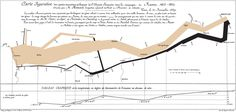 Chart showing the number of men in Napoleon's 1812 Russian campaign army, their movements, and the temperature they encountered on the return path (1869)  Charles Minard
