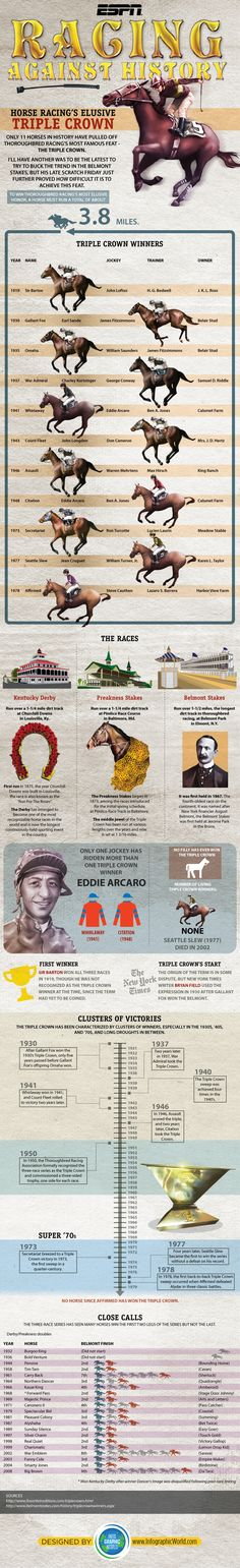 ESPN Infographic: Challenge of the Triple Crown. This was made before American Pharaohs victory!