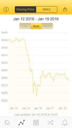 The latest Bitcoin Price Index is 375.39 USD http://www.coindesk.com/price/ via @CoinDesk App