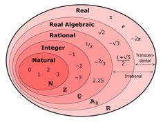 Real Number Venn Diagram  (N ⊂ Z ⊂ Q ⊂ AR ⊂ R)