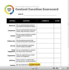 Measure Your #Content #Curation Success: A 10 Question Scorecard