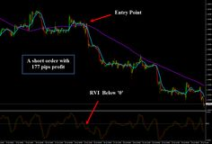 Forex Trading Strategy with RVI and SMA