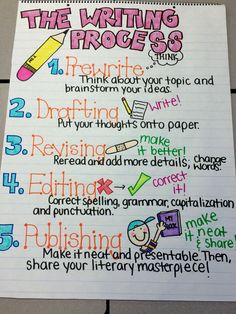 Writing Process Anchor Chart to help you remember the steps of writing! Kindergarten Writing, Teaching Writing, Writing Activities, Comprehension Activities, Writing Worksheets, Kids Writing, Printable Worksheets, Reading Comprehension, Teaching Ideas