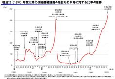 JP Debt against GDP is going worse in similar with World War II