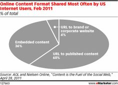 of Social Media Messages are Links to Published Content [Data] Social Web, Social Media Content, Inbound Marketing, Content Marketing, Corporate Website, Online S, Infographics, How To Get, Messages