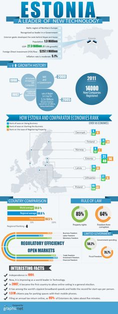 This info graphic provides information on interesting facts and growth history of   Estonia. Estonia country is a global leader in technology today.