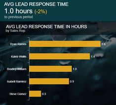 This daily sales report example shows the average lead response time in hours by sales reps Kpi Dashboard, Dashboard Design, Sales Report Template, Lead Nurturing, Lead Management, Business Emails, Human Resources, How To Run Longer, Learn English