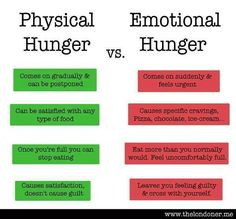 Hungry and want to snack/eat or more like find out what's eating at you! Know the difference, recognize the signs of real hunger and emotional eating! Eat for health, not for a moment of satisfaction and make it a daily conscious choice!