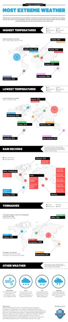 A Look At The World's Most Extreme Weather[INFOGRAPHIC]