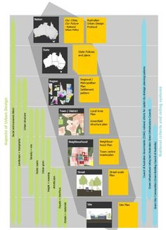 urban planning in Australia - this is a great graphic showing the various nested scales of planning.