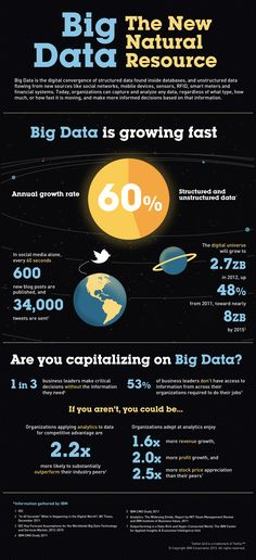 The amount of data is growing dramatically right before our eyes. The Big Data trend presents new challenges, while also offering incredible opportunities. See how these infographic visualize many aspects of the Big Data trends. Big Data, Data Data, Open Data, Data Science, Computer Science, Computer Lab, It Management, Business Intelligence, Data Analytics