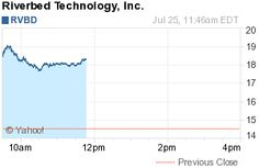 New York, NY - July 25, 2012 (InvestorIdeas.com Newswire) Investor Ideas, www.InvestorIdeas.com, a global investor research portal for independent investors, issues a tech stock trading alert for Riverbed Technology, Inc. (NasdaqGS :RVBD), trading up at $18.28 , gaining $ 3.73 or 25.64% as of 11:51AM EDT on over 13 Million shares. The Company reported Second Quarter results at the close yesterday.
