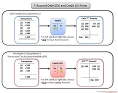 A simple chart to help students visualize debit and credit rules. This chart is especially effective when combined with my one-page accounting equation guide. Accounting Education, Accounting Classes, Accounting Basics, Accounting Principles, Bookkeeping And Accounting, Bookkeeping Business, Accounting And Finance, Accounting Student, Accounting