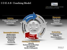 Coaching+Models | IDEAS Coaching Model | Xtraordinary Coaching Victories
