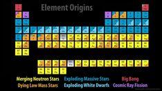 Ce tableau des éléments chimiques montrent les parts relatives des objets astrophysiques dans la nucléosynthèse. Certains noyaux sont produits par les supernovae SN II (bleu marine), d'autres par les naines blanches (White Dwarfs) lors des supernovae SN Ia et d'autres surtout par les collisions d'étoiles à neutrons comme l'or (Au). © Jennifer Johnson, SDSS, cc by 2.0