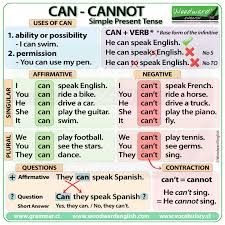 Can - Cannot - Simple Present Tense English Grammar Notes, Teaching English Grammar, English Grammar Worksheets, English Verbs, English Writing Skills, English Vocabulary Words, Learn English Words, Grammar And Vocabulary, English Language Learning