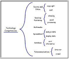 Brace Map Technology Competencies