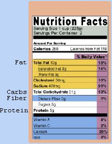 Zone Calculator -  Type in all ingredients in your food and it tells you if the protein/carb/fat ratio is correct for your meal!  Make sure you know what your ratio should be first.