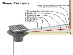 Mortar (floor mud) shower pan - diagram of layers. Shower Base, Shower Drain, Shower Liner, Shower Floor, Dream Shower, Custom Shower Pan, Diy Shower Pan, Concrete Shower Pan, Building A Shower Pan