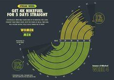 NikeFuel infographics