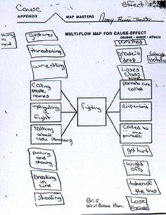 Multi-Flow Map for showing and analyzing cause and effect - fighting