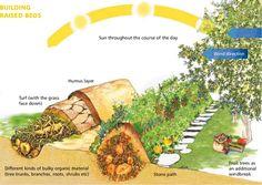 A Raised Bed Like No Other! Behold The Ancient Permaculture Benefits of Hugelkultur hugelkultur raised bed Permaculture Design, Permaculture Garden, Raised Vegetable Gardens, Raised Garden Beds, Raised Gardens, Organic Gardening, Compost, Compost, Vegetable Garden Design