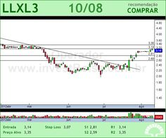 LLX LOG - LLXL3 - 10/08/2012 #LLXL3 #analises #bovespa