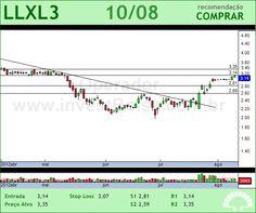 LLX LOG - LLXL3 - 10/08/2012 #LLXL3 #analises #bovespa