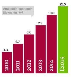 Ambientia on Suomen paras Liferay-portaalien ja Atlassian-ratkaisujen asiantuntija   ambientia.fi