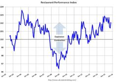 US Restaurant Performance Index indicates faster expansion in October.