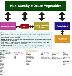 Body Ecology Diet Food Combining Chart...this rocks~