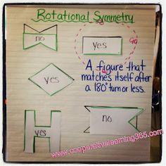 Rotational Symmetry anchor chart