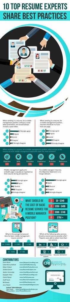 Self Promotion in Job Interview- Infographic Job interviews - resume experts