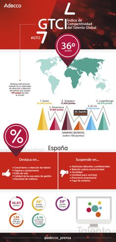 Competitividad global