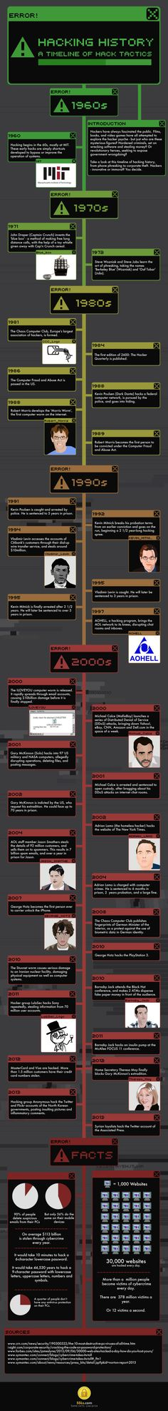 The Hacking History Timeline | #Infographic repinned by @Piktochart | Create yours at www.piktochart.com