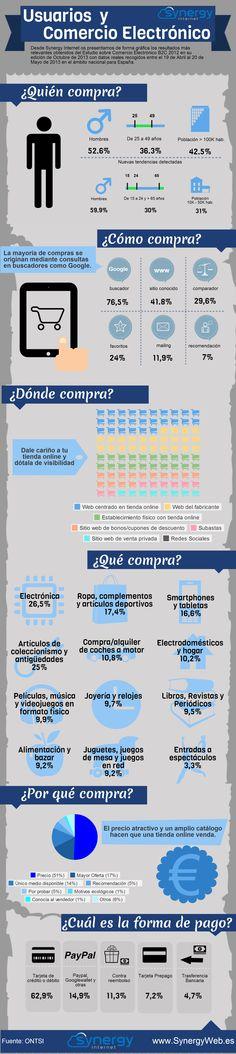 Comercio electrónico y usuarios (España) #infografia