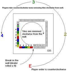 FAQ 10: Simplified Rules for Mah-Jongg
