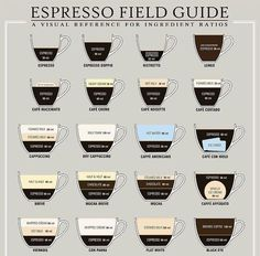 Espresso Field Guide - A Visual Reference For Ingredient Ratios