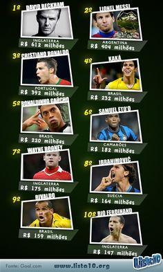 Os 10 jogadores de futebol mais ricos do mundo 2013