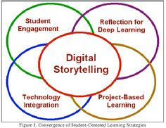 What is digital storytelling? Well, digital storytelling is a project based activity that combines writing, audio, and pictures into a digi. Instructional Technology, Instructional Strategies, Educational Technology, Narrativa Digital, What Is Digital, Writing Lesson Plans, Writing Lessons, Blended Learning, Deep Learning