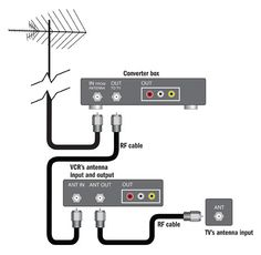 Electrical Wiring : Home Theater Receiver To Dvd Player Lb