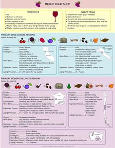 Merlot Cheat Sheet