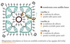 Guía Para Tejer Bien. Requires translation for English but translates well and is a nice, comprehensive tutorial to Interpret Crochet Diagrams.