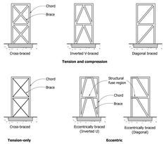 A simplified drawing of a typical cross-braced frame structure (A. Charleson, Seismic Design for Architects, Architectural Press 2008, p. 64, Fig. 5.2). - LFBR_diagram_Charleson_1
