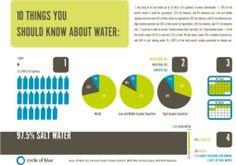 ThisWorldWeLiveIn.com - World Water Day / Windybee's Blog