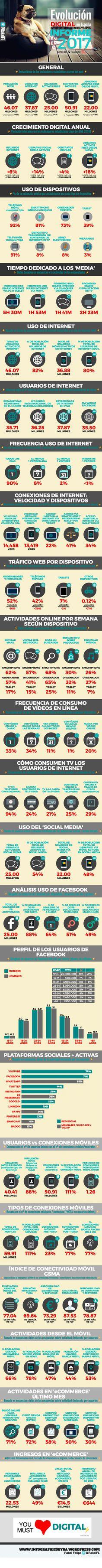 Estado de la Digitalización en España #infografia