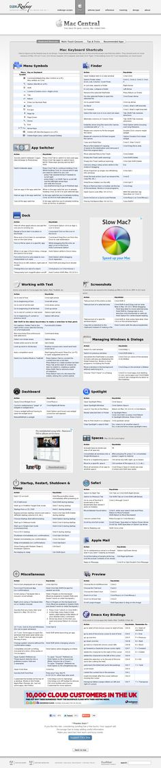 Shortcuts Website 'http://www.danrodney.com/mac/' snapped on Snapito!