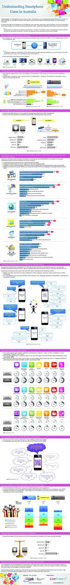Understanding Smartphone Users in Australia Infographic